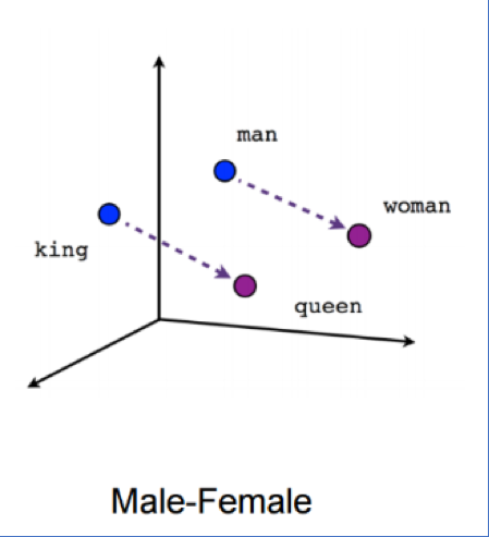 semantische representatie van 'man' en 'vrouw'